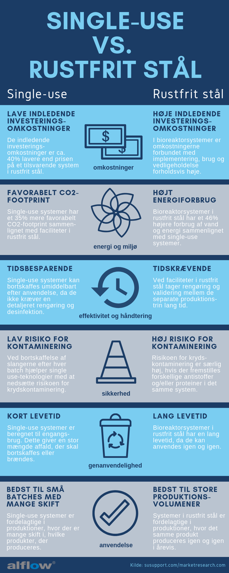 Single-use vs. rustfrit stål_Infographic